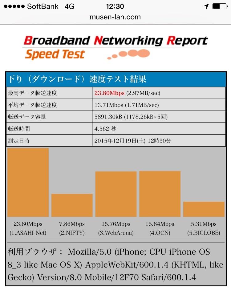 BNRスピードテスト結果画面-下り(ダウンロード)でのソフトバンクのiPhoneの通信速度 ※通信速度低下前