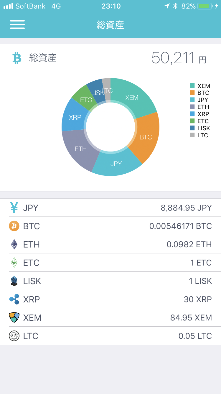 coincheckの総資産画面(仮想通貨ごとの保有コイン数) 2017年12月29日午後11時10分時点