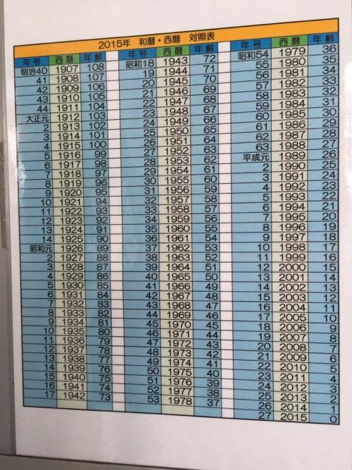 京成金町駅にある「2015年 和暦・西暦 対照表」