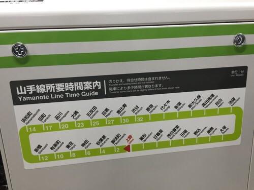 山手線所要時間案内(外回り)ー上野駅から東京・品川方面