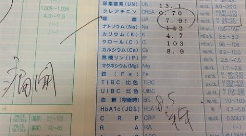 尿酸値が7.9mg/dLなので痛風になる可能性があると診断された