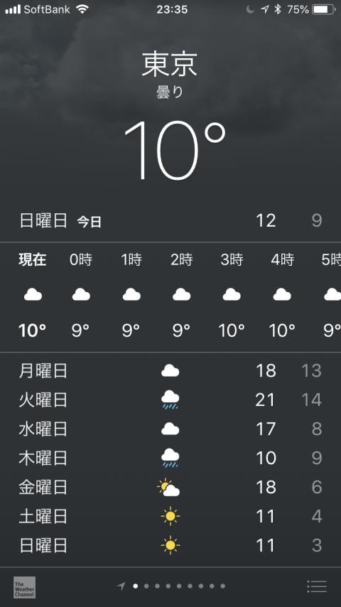 東京ではコートはいつから着ればよいのか - 2018年12月初旬なのに暑い!