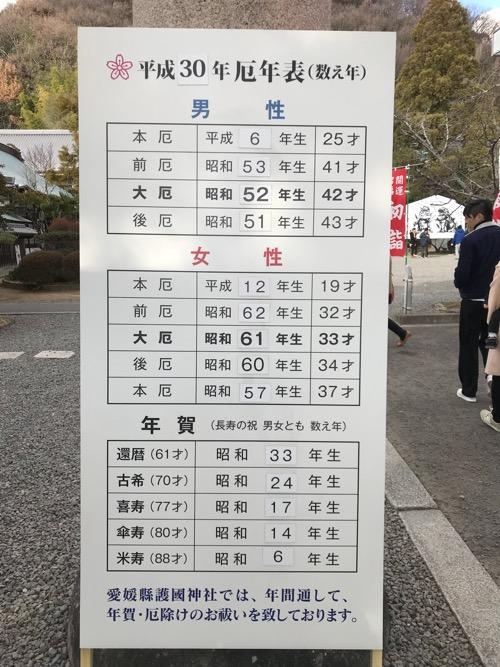 愛媛縣護國神社に設置してある「平成30年厄年表(数え年)」の看板