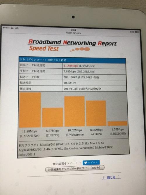 iPad mini初代をUQモバイルでインターネット接続してBNRのサイトで速度測定した結果画面