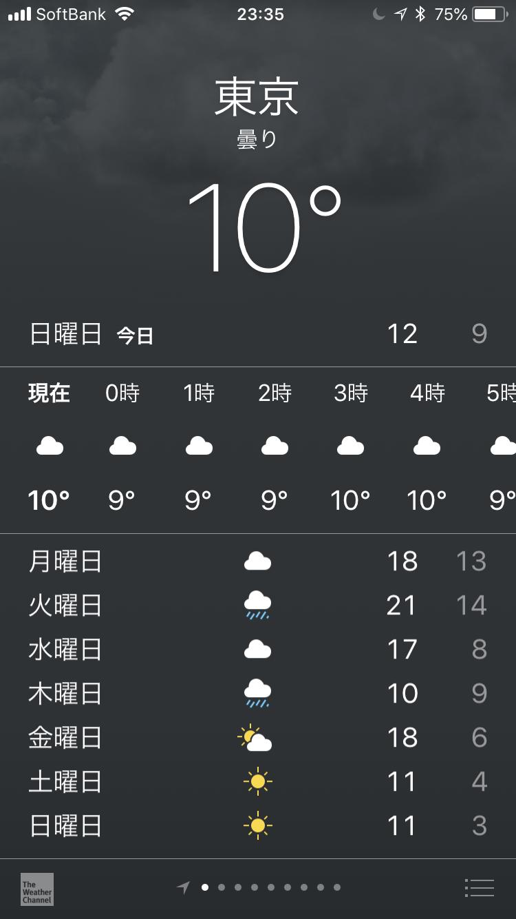 2018年12月2日23時35分現在の東京の1週間の天気予報の最高気温と最低気温