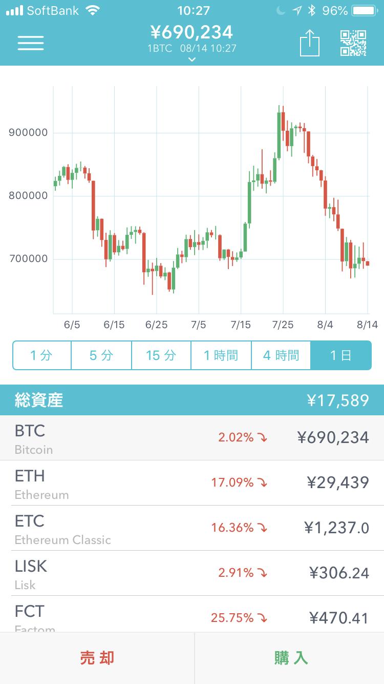 仮想通貨のチャート画面(Coincheckのビットコインのチャート画面:2018年8月14日10時27分現在)
