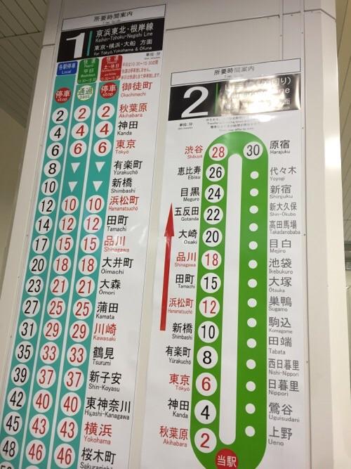 JR御徒町駅の所要時間案内-京浜東北・根岸線の横浜方面と山手線の外回り
