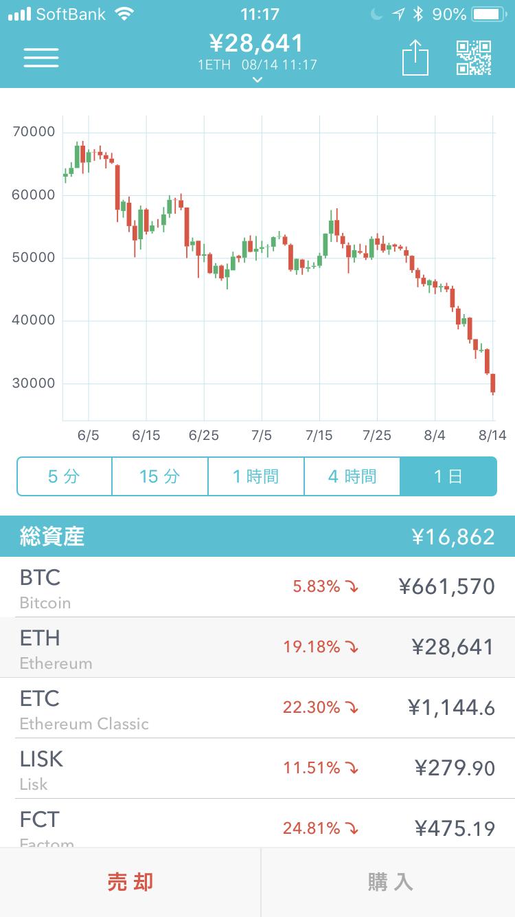 仮想通貨のチャート画面(Coincheckのイーサリアムのチャート画面:2018年8月14日11時17分現在)