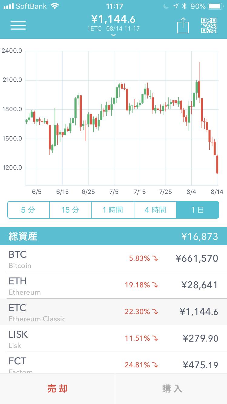仮想通貨のチャート画面(Coincheckのイーサリアム・クラシックのチャート画面:2018年8月14日11時17分現在)