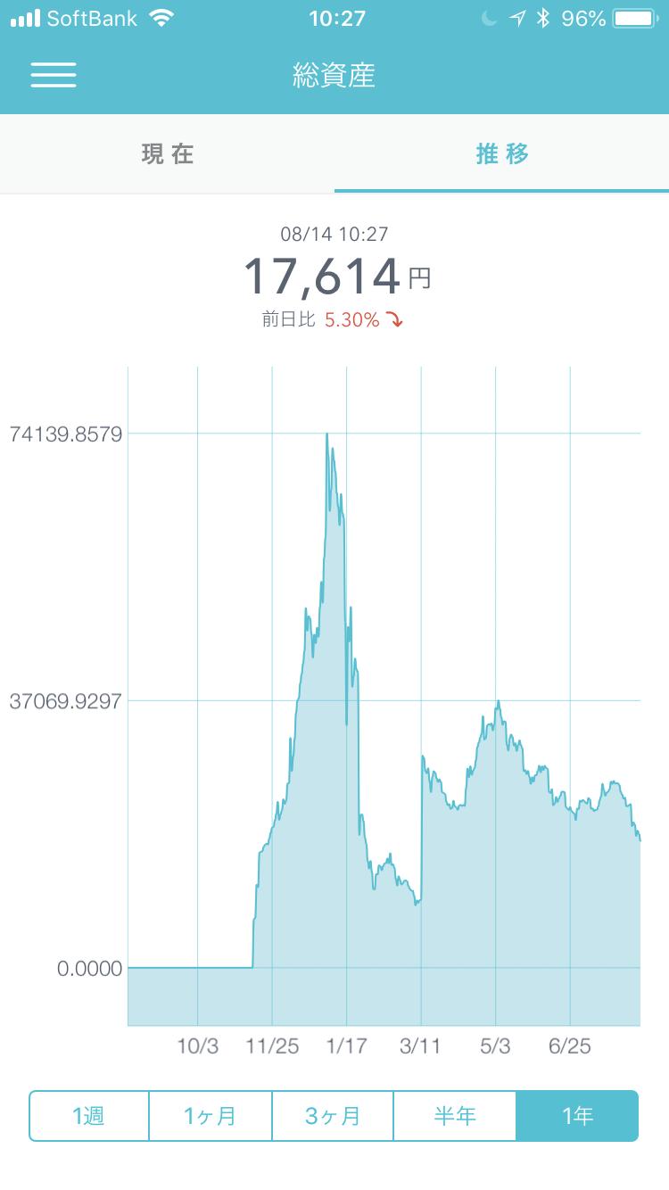 仮想通貨の総資産(Coincheckの総資産「推移」の画面:2018年8月14日10時27分現在)