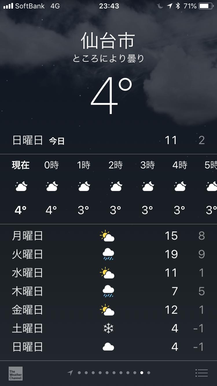 2018年12月2日23時43分現在の仙台の1週間の天気予報の最高気温と最低気温