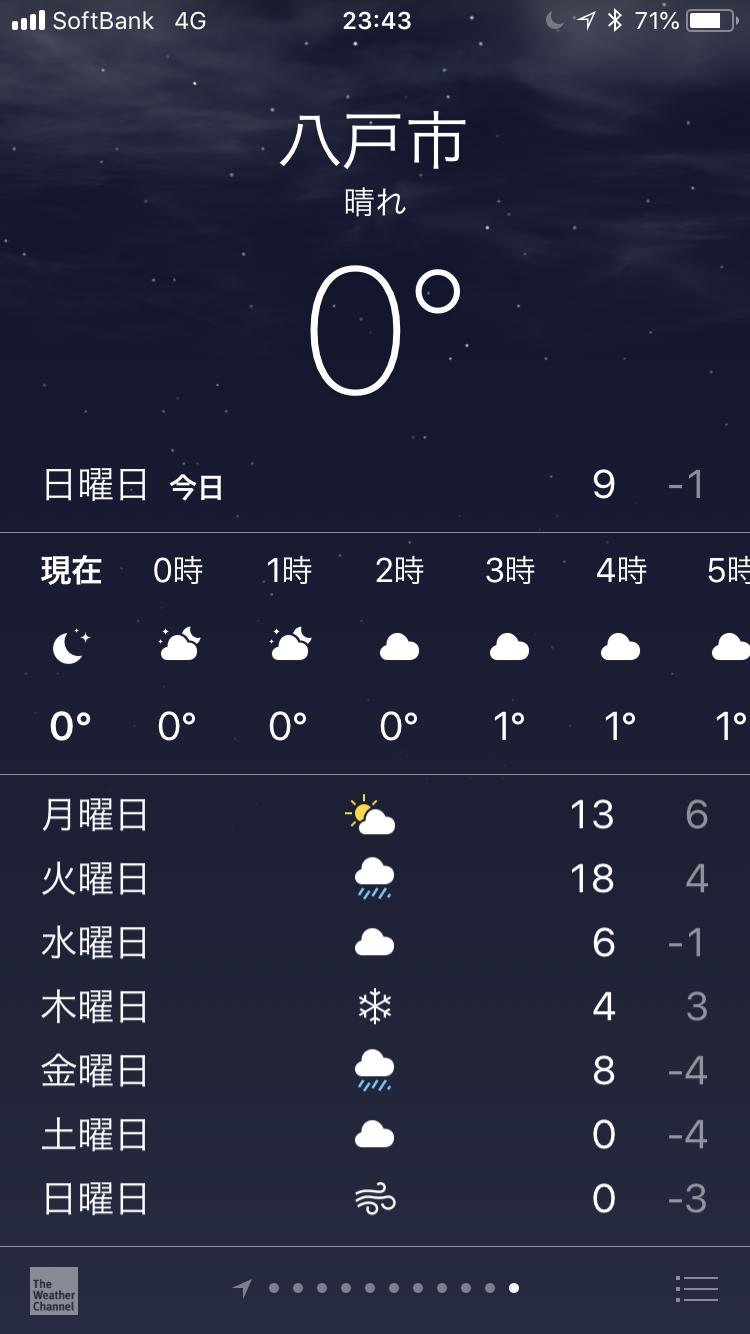 2018年12月2日23時43分現在の八戸の1週間の天気予報の最高気温と最低気温