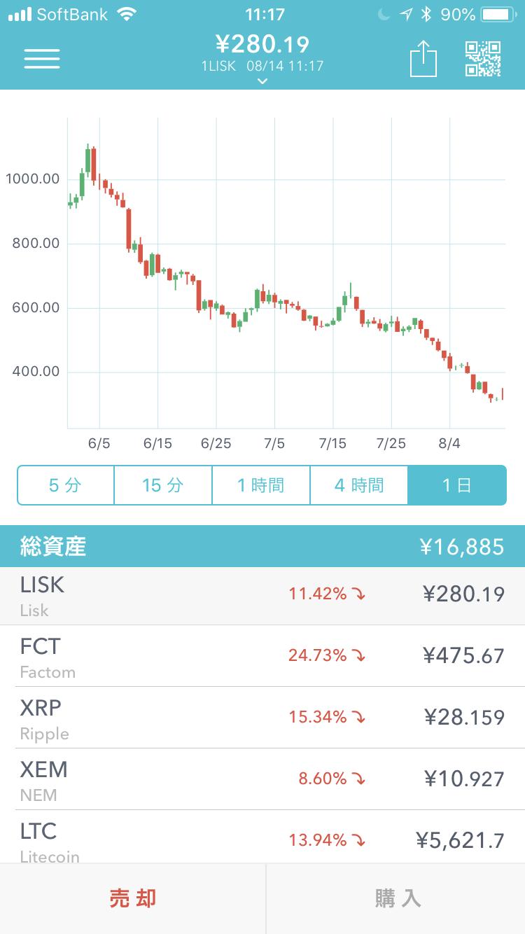 仮想通貨のチャート画面(Coincheckのリスクのチャート画面:2018年8月14日11時17分現在)