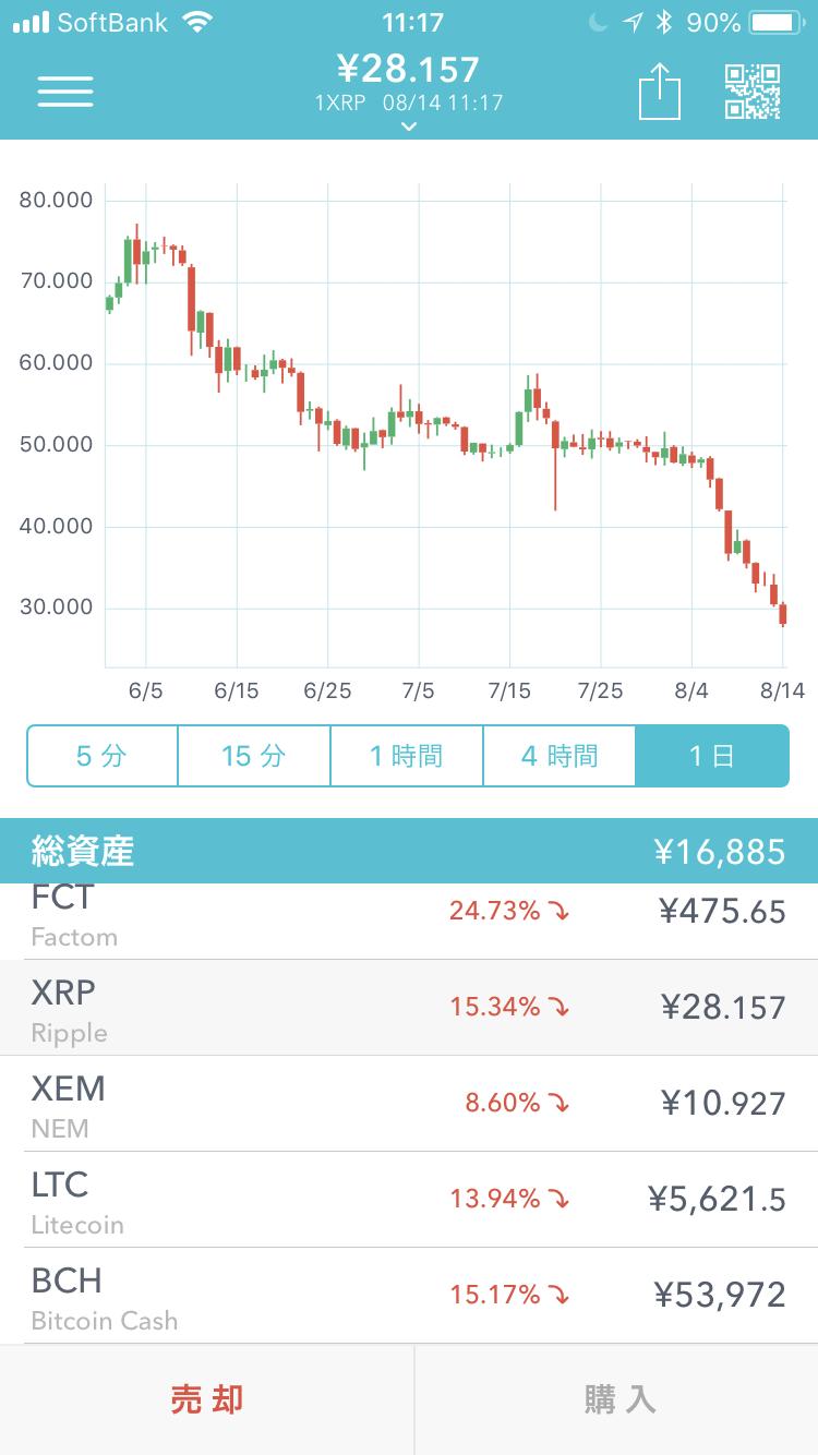 仮想通貨のチャート画面(Coincheckのリップルのチャート画面:2018年8月14日11時17分現在)