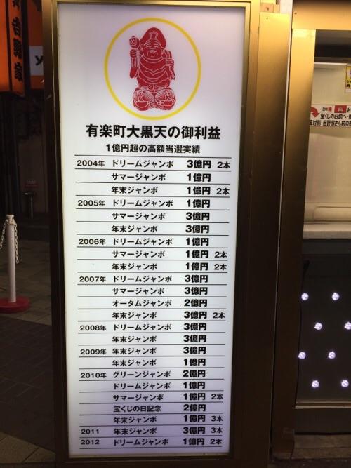 JR有楽町駅前の宝くじ売り場にある「有楽町大黒天の御利益」の看板