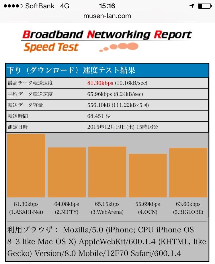 BNRスピードテスト結果画面-下り(ダウンロード)でのソフトバンクのiPhoneの通信速度 ※通信速度低下後